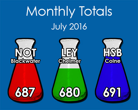 House Points: Latest Month